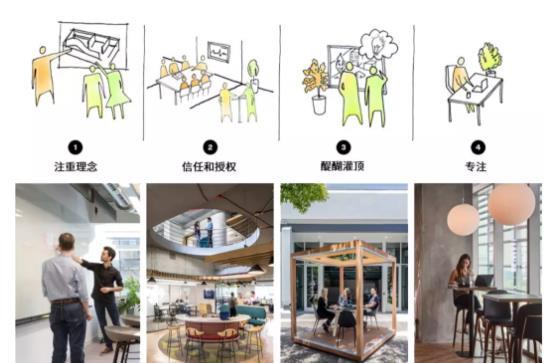 四条策略,打造具有适应性的办公场所